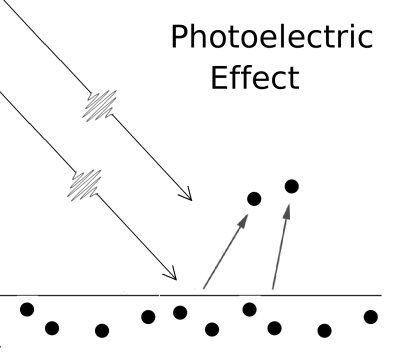 Light color not intensity determines if electrons